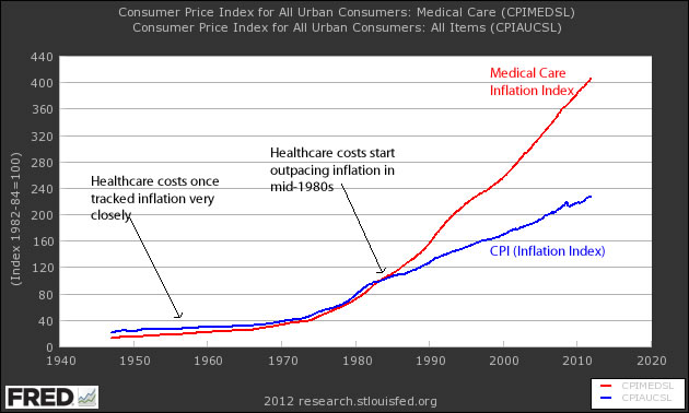 Healthcare Bubble Chart