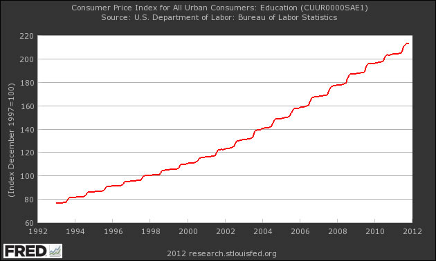 College Bubble Education Bubble Chart