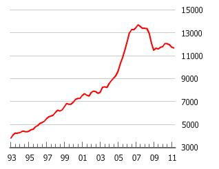 The Danish Housing Bubble