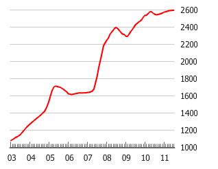 China's Housing Bubble