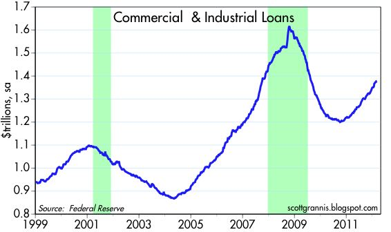 Commercial and industrial loan growth chart