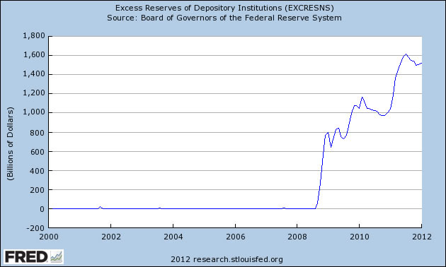 U.S. Excess Reserves Chart