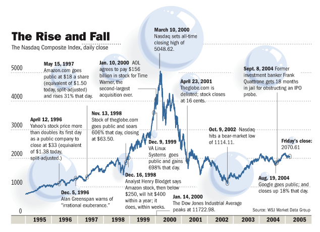 Dot-com Bubble
