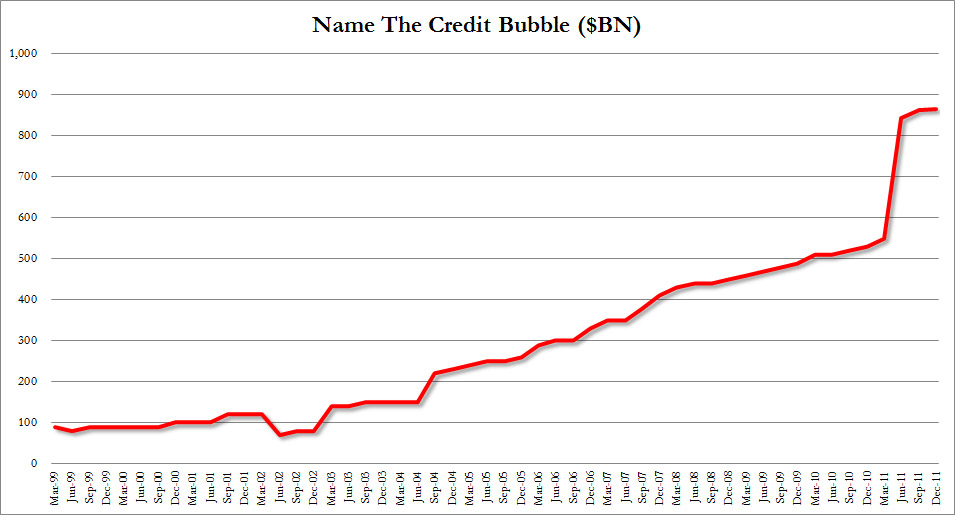 Student Loan Bubble Chart