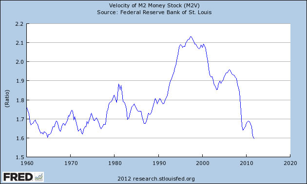 Velocity of Money Chart