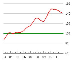 Australia Housing Bubble Chart