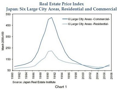 Japanese Property Bubble Chart