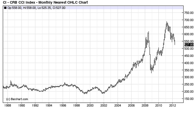 Commodities Bubble Chart