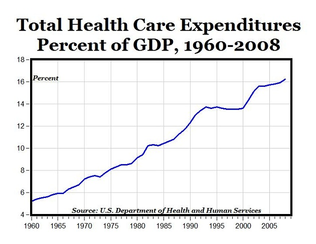 Health care Bubble Chart - Rising Government Health care Expenditures