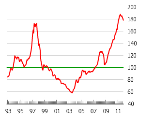 Chart of Hong Kong's Housing Bubble
