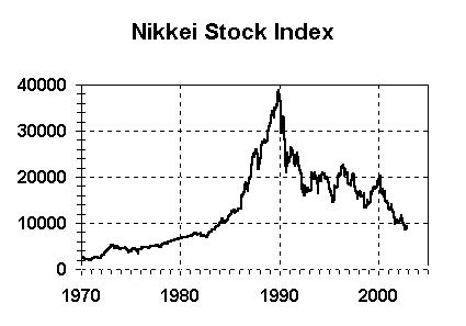 Chart of Japan's Nikkei Stock Bubble