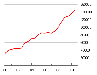 Chart of Serbia's Housing Bubble