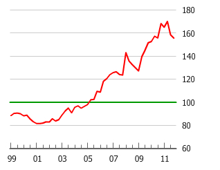 Chart of Taiwan's Housing Bubble
