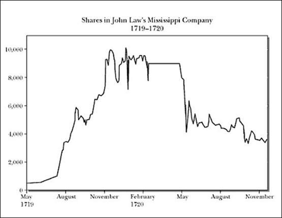 Mississippi Bubble: Mississippi Company Stock Chart