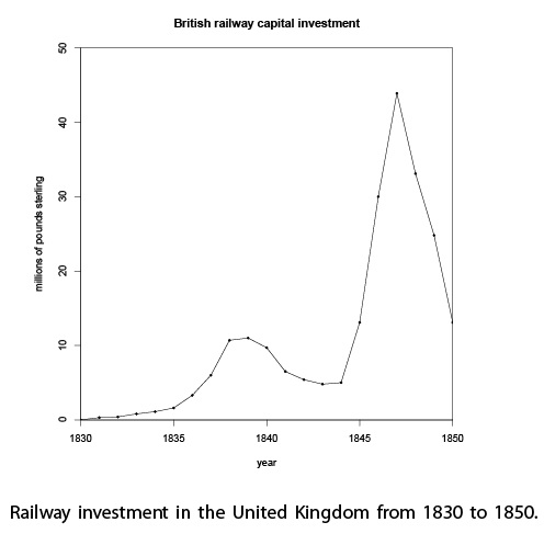 The British Railway Mania Bubble: Railroad Investment During the Railway Bubble