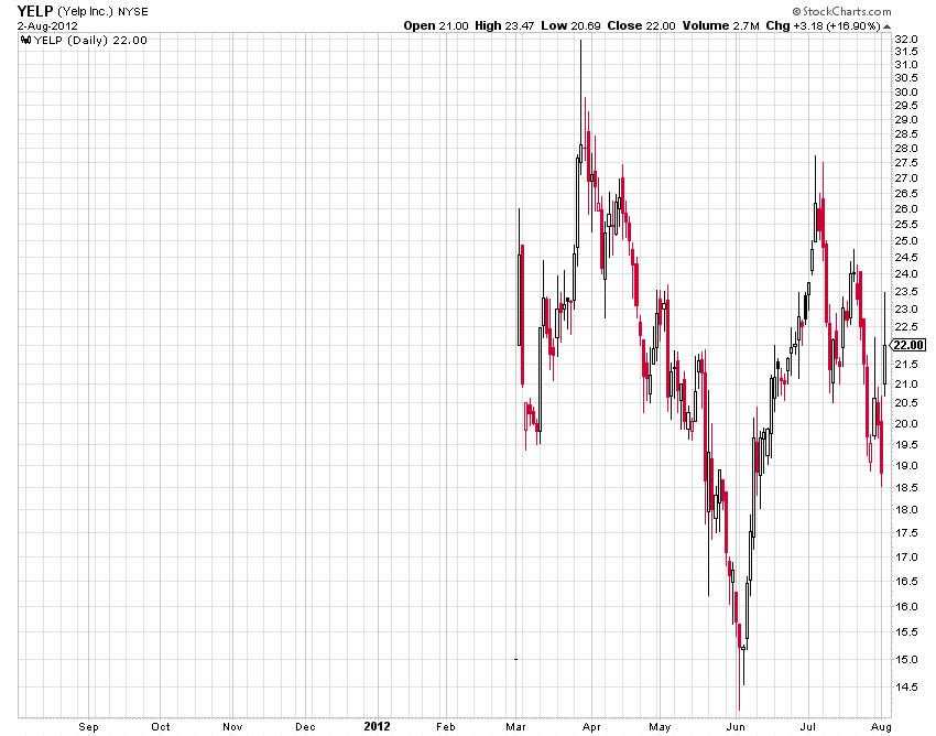 Yelp Stock Chart