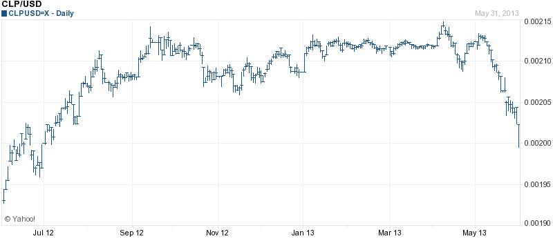 Chilean Peso Chart