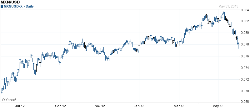 Mexican Peso Chart