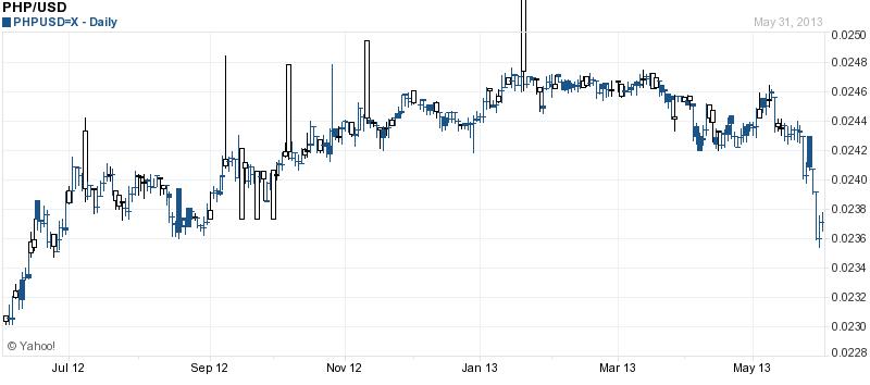 Philippine Peso Chart