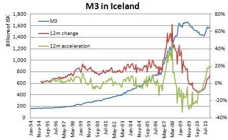 Icelandic Housing Bubble Money Supply