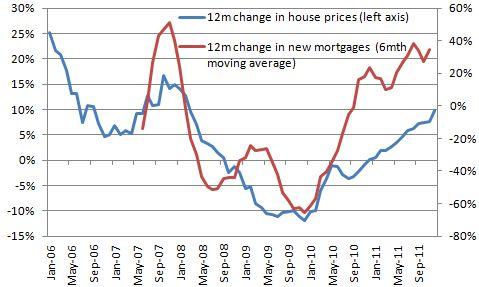 Icelandic Housing Bubble Mortage Chart